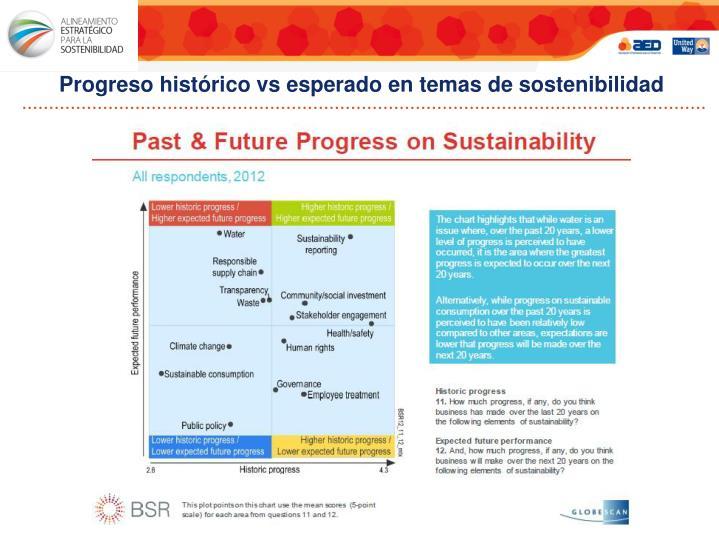 Progreso histórico vs esperado en temas de sostenibilidad