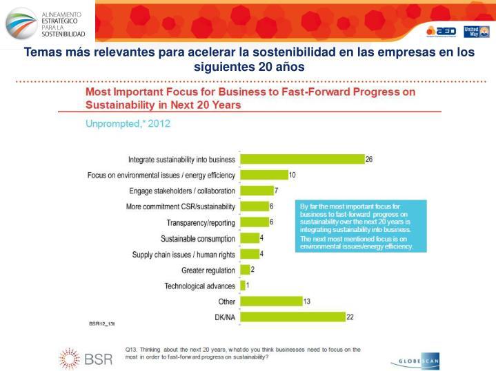 Temas más relevantes para acelerar la sostenibilidad en las empresas en los siguientes 20 años