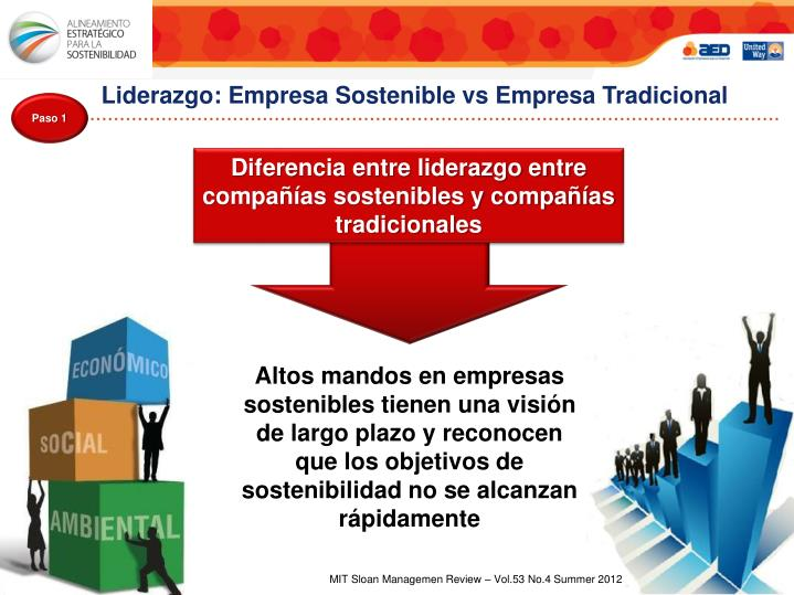 Liderazgo: Empresa Sostenible vs Empresa Tradicional