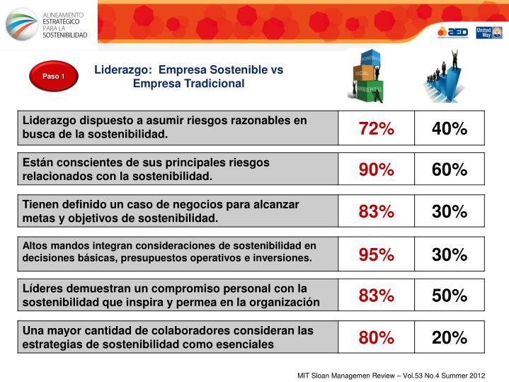 Liderazgo:  Empresa Sostenible vs