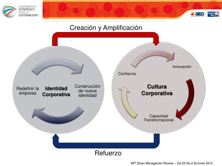 Creación y Amplificación
