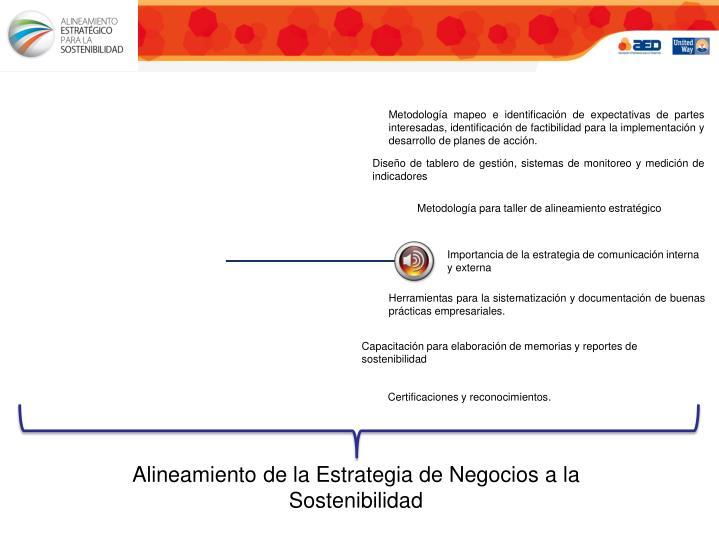 Metodología mapeo e identificación de expectativas de partes interesadas, identificación de factibilidad para la implementación y desarrollo de planes de acción.