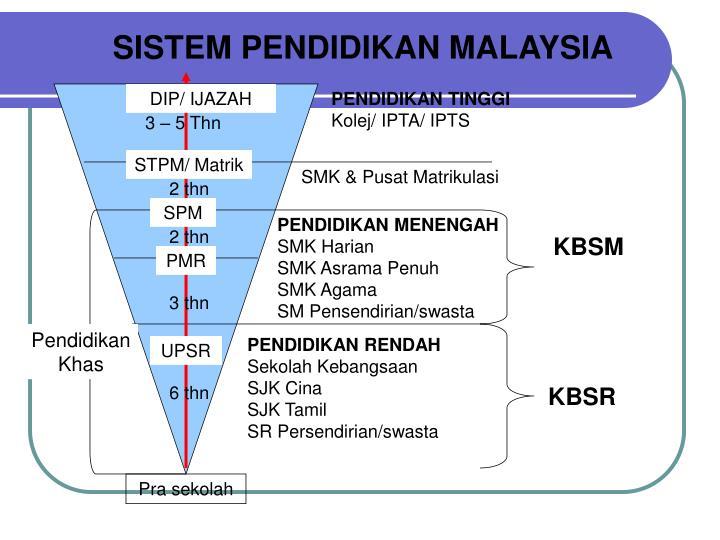 SISTEM PENDIDIKAN MALAYSIA