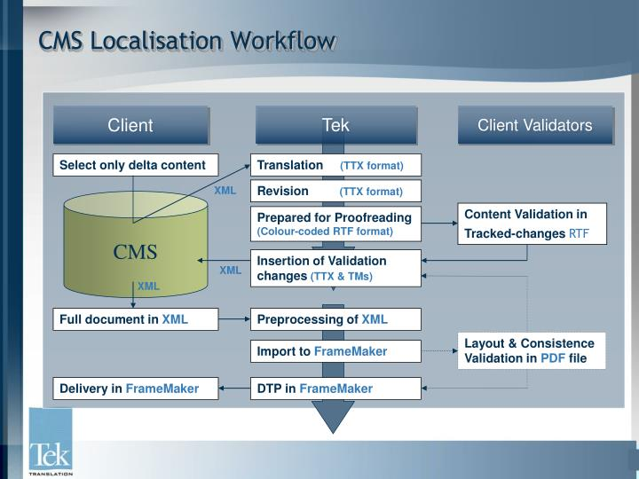 CMS Localisation Workflow