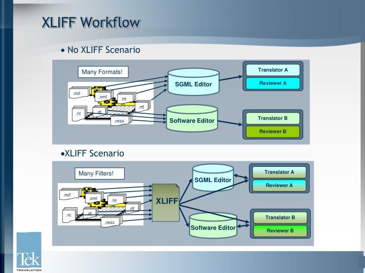 XLIFF Workflow