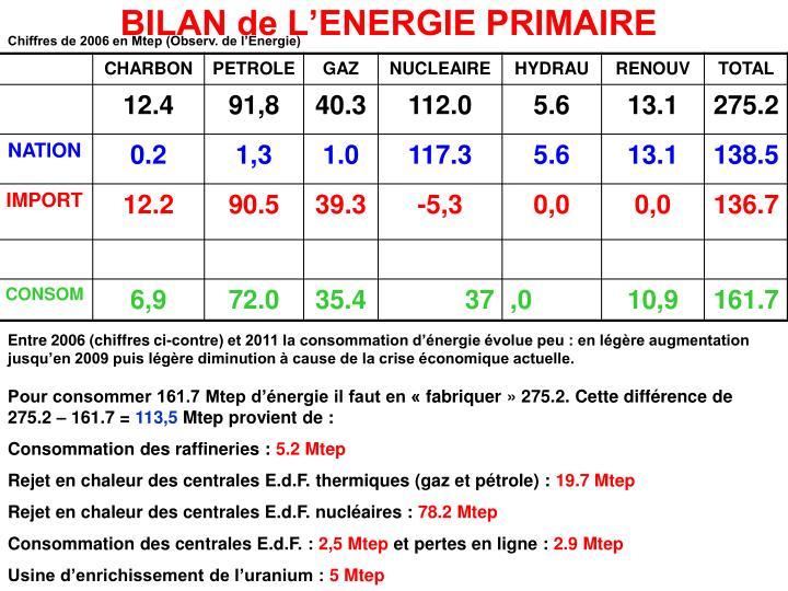 BILAN de L'ENERGIE PRIMAIRE