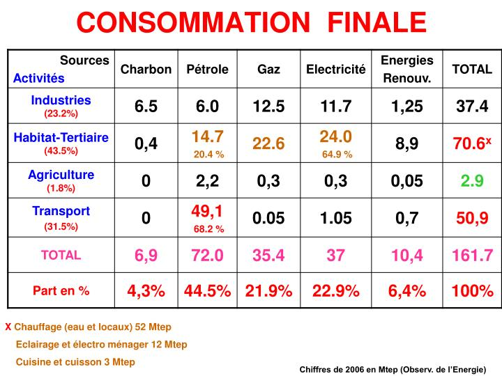 CONSOMMATION  FINALE