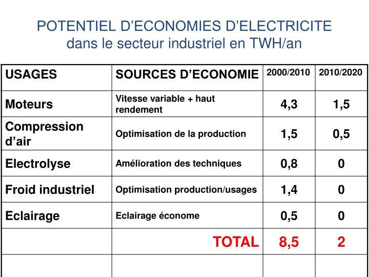 POTENTIEL D'ECONOMIES D'ELECTRICITE