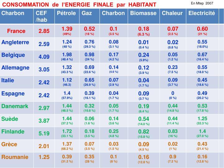 CONSOMMATION  de  l'ENERGIE  FINALE  par  HABITANT