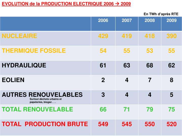 EVOLUTION de la PRODUCTION ELECTRIQUE 2006