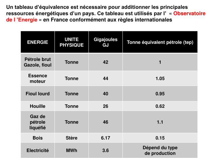 Un tableau d'équivalence est nécessaire pour additionner les principales ressources énergétiques d'un pays. Ce tableau est utilisés par l' «