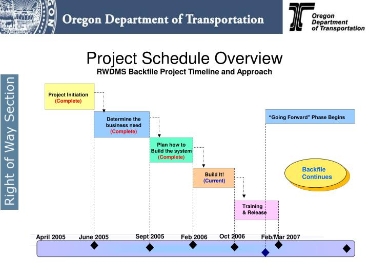 Project Schedule Overview