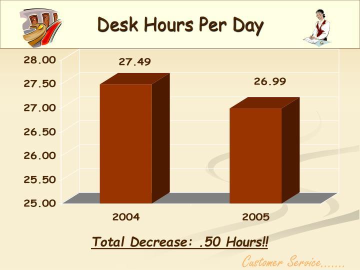 Desk Hours Per Day