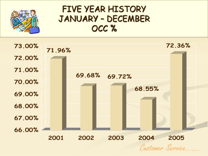 Five year history january december occ