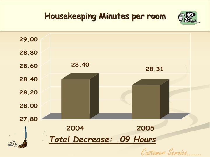 Housekeeping Minutes per room