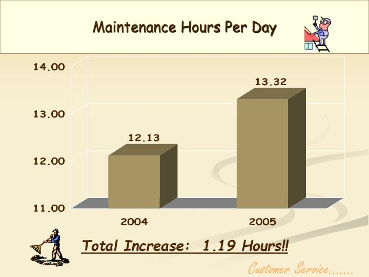 Maintenance Hours Per Day