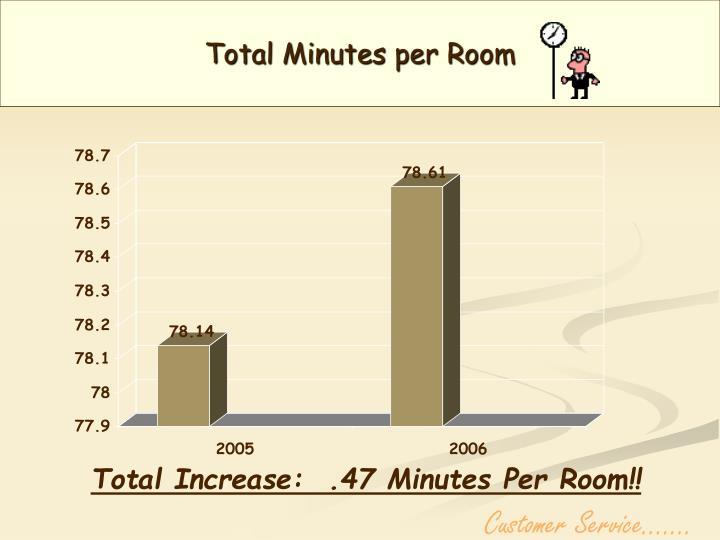 Total Minutes per Room