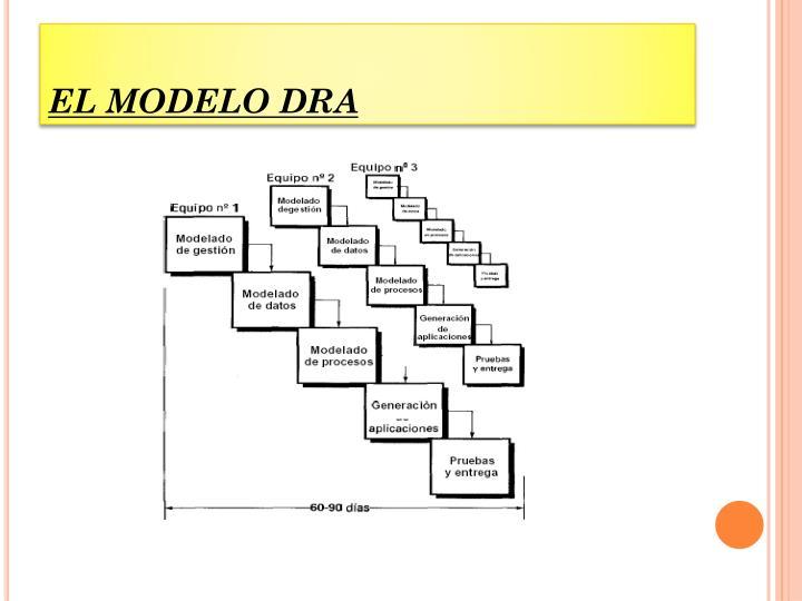 EL MODELO DRA