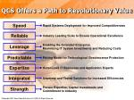 qcs offers a path to revolutionary value