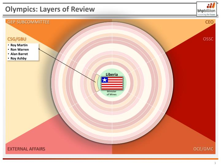 Olympics layers of review
