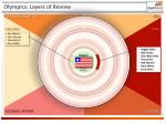 olympics layers of review1