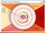 olympics layers of review5