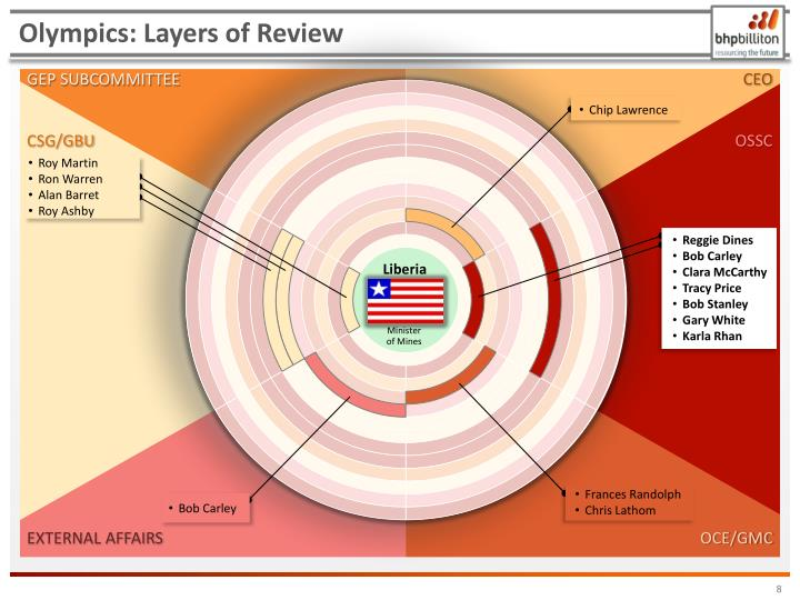 Olympics: Layers of Review