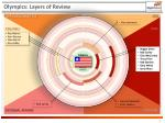 olympics layers of review7