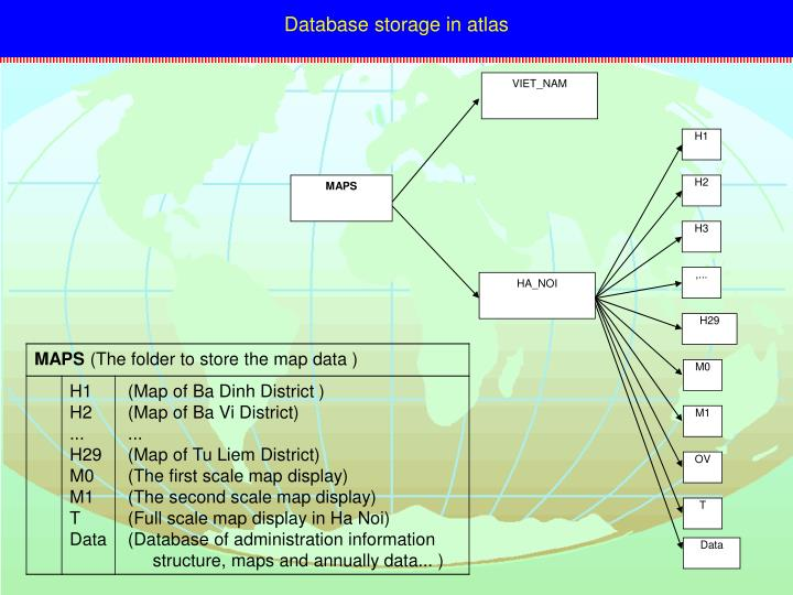 Database storage in atlas