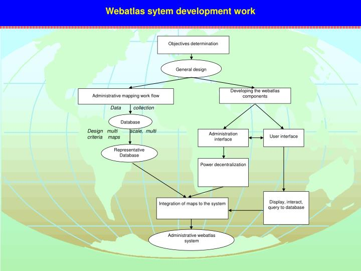 Webatlas sytem development work