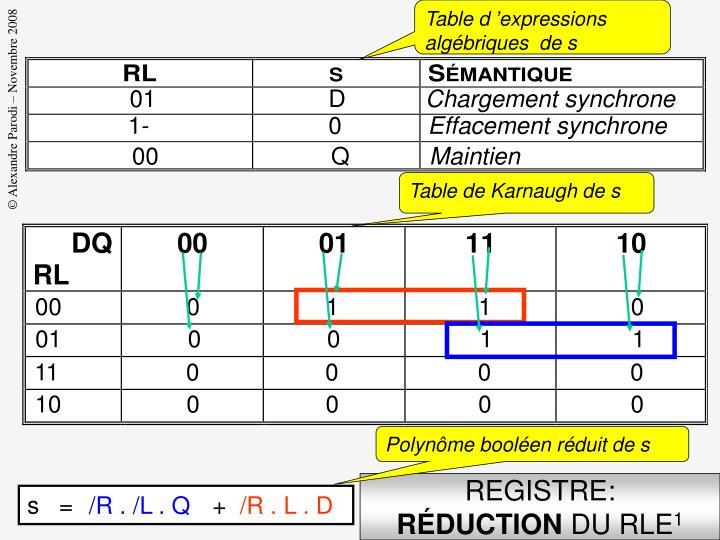 Table d'expressions algébriques  de s