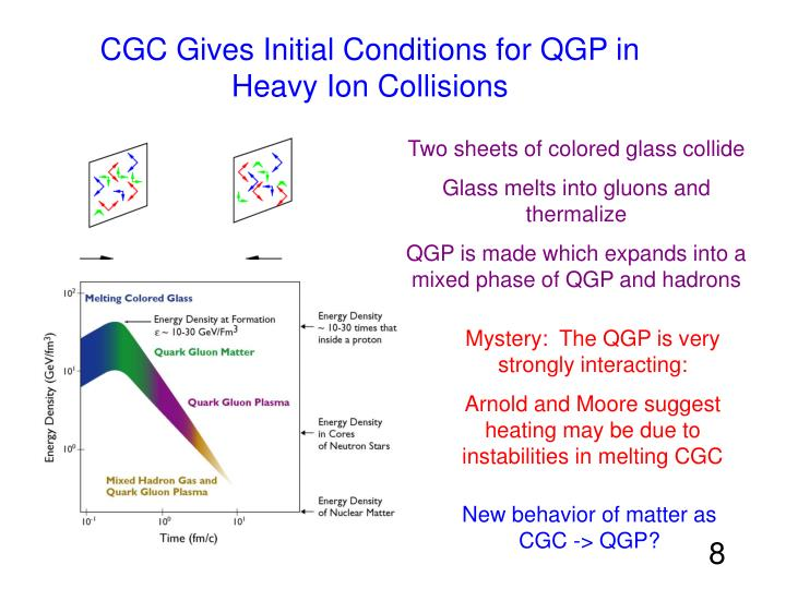 CGC Gives Initial Conditions for QGP in Heavy Ion Collisions