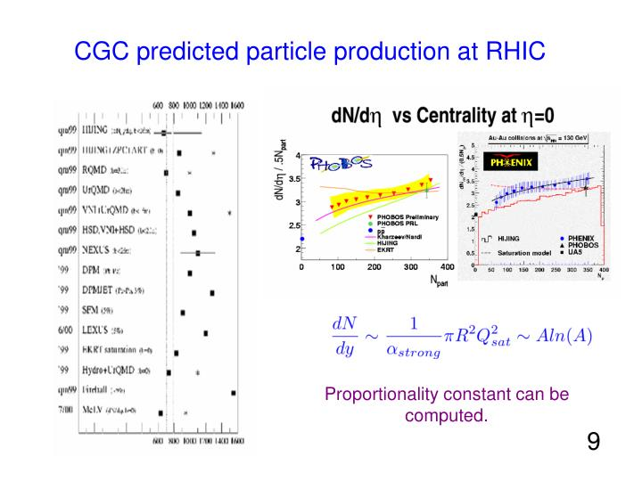 CGC predicted particle production at RHIC