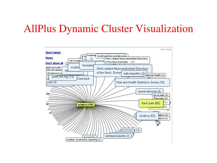 AllPlus Dynamic Cluster Visualization