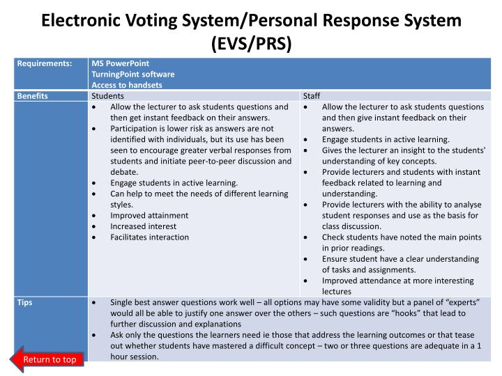 Electronic Voting System/Personal Response System (EVS/PRS)