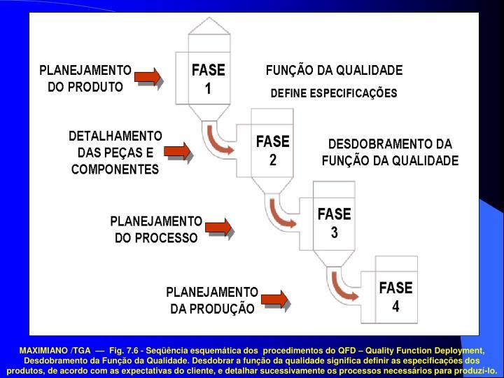 MAXIMIANO /TGA  ––  Fig. 7.6 - Seqüência esquemática dos  procedimentos do QFD – Quality Function Deployment, Desdobramento da Função da Qualidade. Desdobrar a função da qualidade significa definir as especificações dos produtos, de acordo com as expectativas do cliente, e detalhar sucessivamente os processos necessários para produzí-lo.