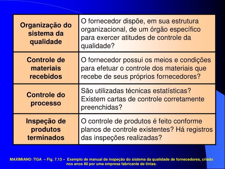 Organização do sistema da qualidade