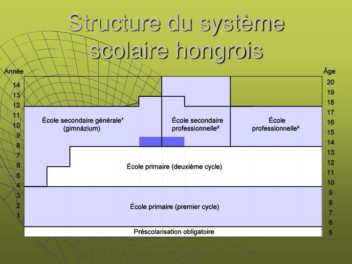 Structure du système scolaire hongrois