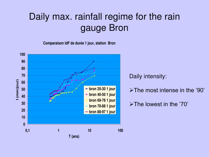 Daily max. rainfall regime for the rain gauge Bron
