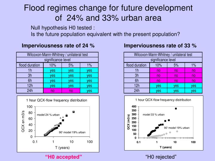 Flood regimes change for future development of  24% and 33% urban area