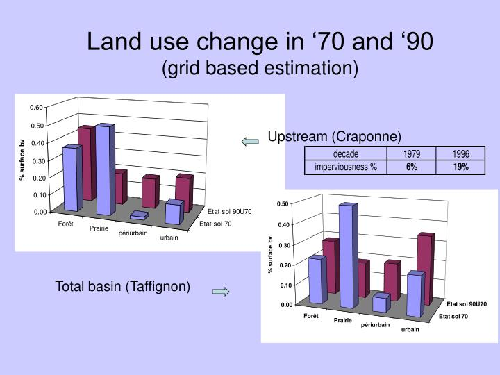 Land use change in '70 and '90
