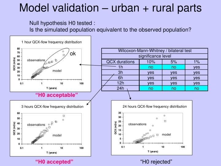 Model validation – urban + rural parts