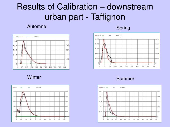 Results of Calibration – downstream urban part - Taffignon