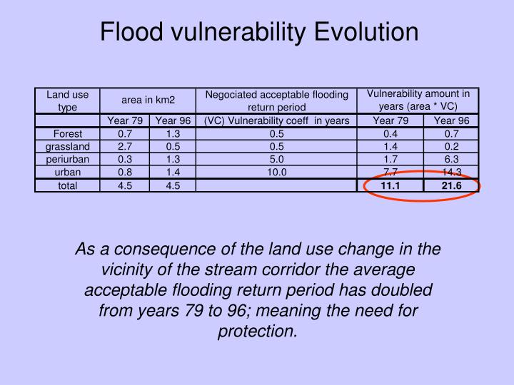 Flood vulnerability Evolution