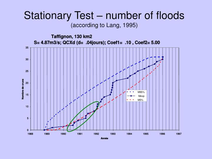 Stationary Test – number of floods