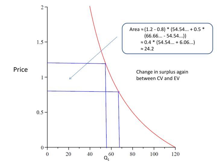 Area ≈(1.2 - 0.8) * (54.54... + 0.5 *      (66.66... - 54.54...))