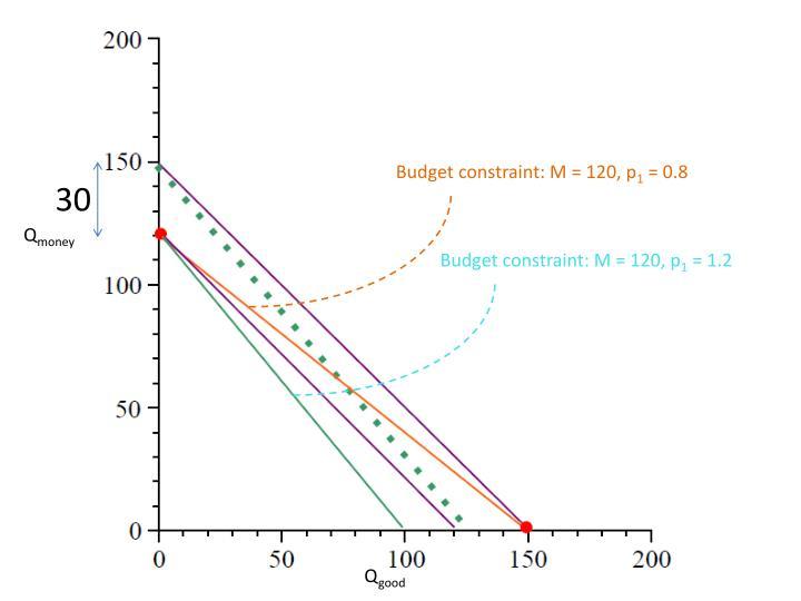 Budget constraint: M = 120, p