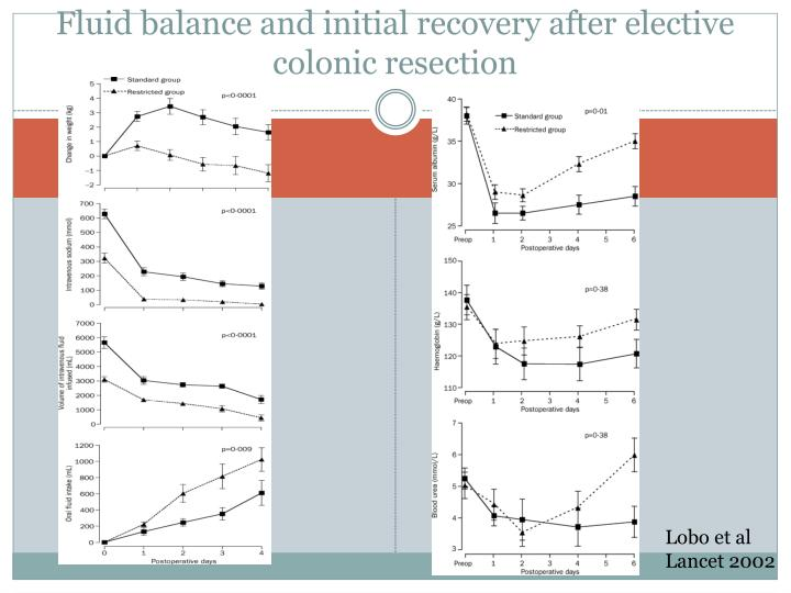 Fluid balance and initial recovery after elective colonic resection