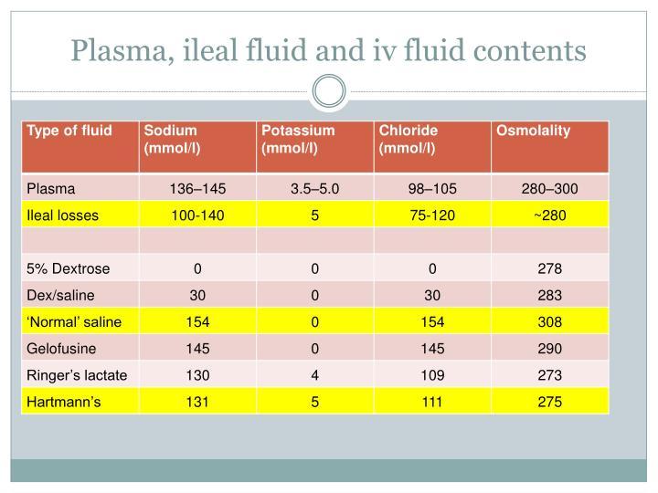 Plasma, ileal fluid and iv fluid contents