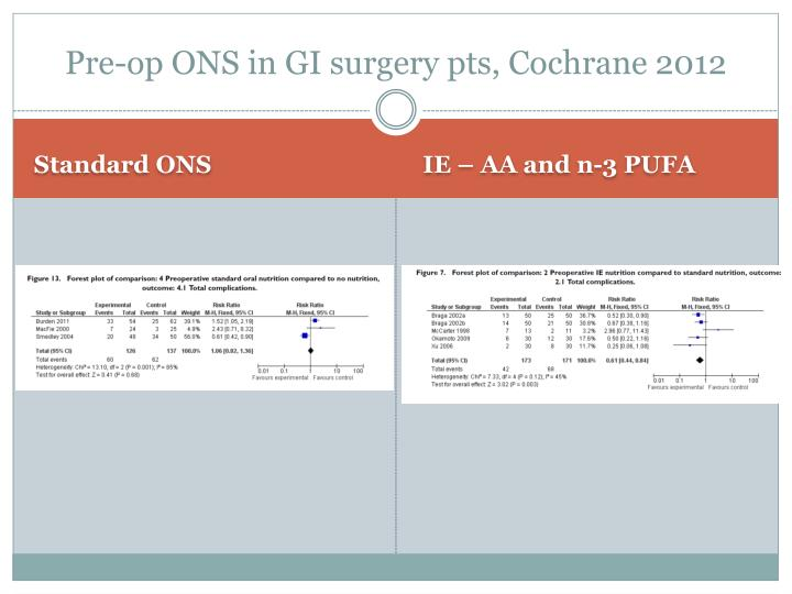 Pre-op ONS in GI surgery pts, Cochrane 2012